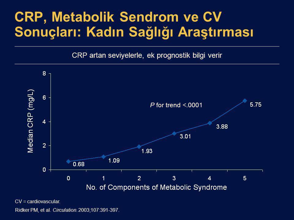 CRP, Metabolik Sendrom ve CV Sonuçları: Kadın Sağlığı Araştırması