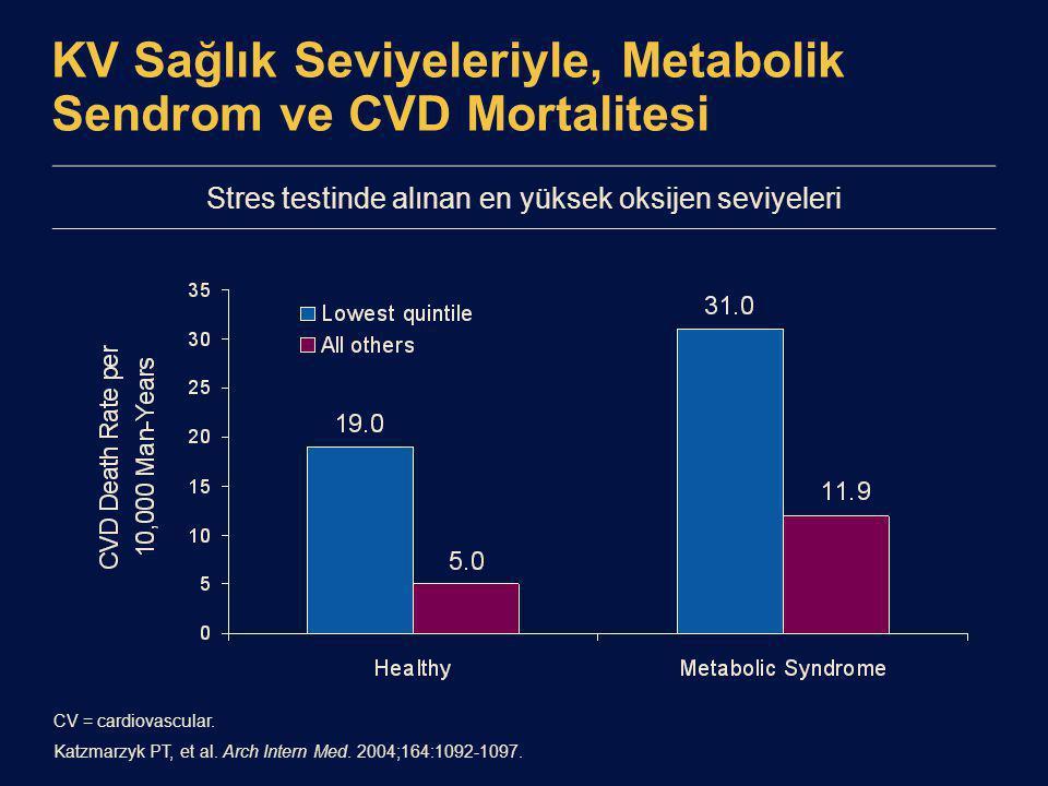 KV Sağlık Seviyeleriyle, Metabolik Sendrom ve CVD Mortalitesi