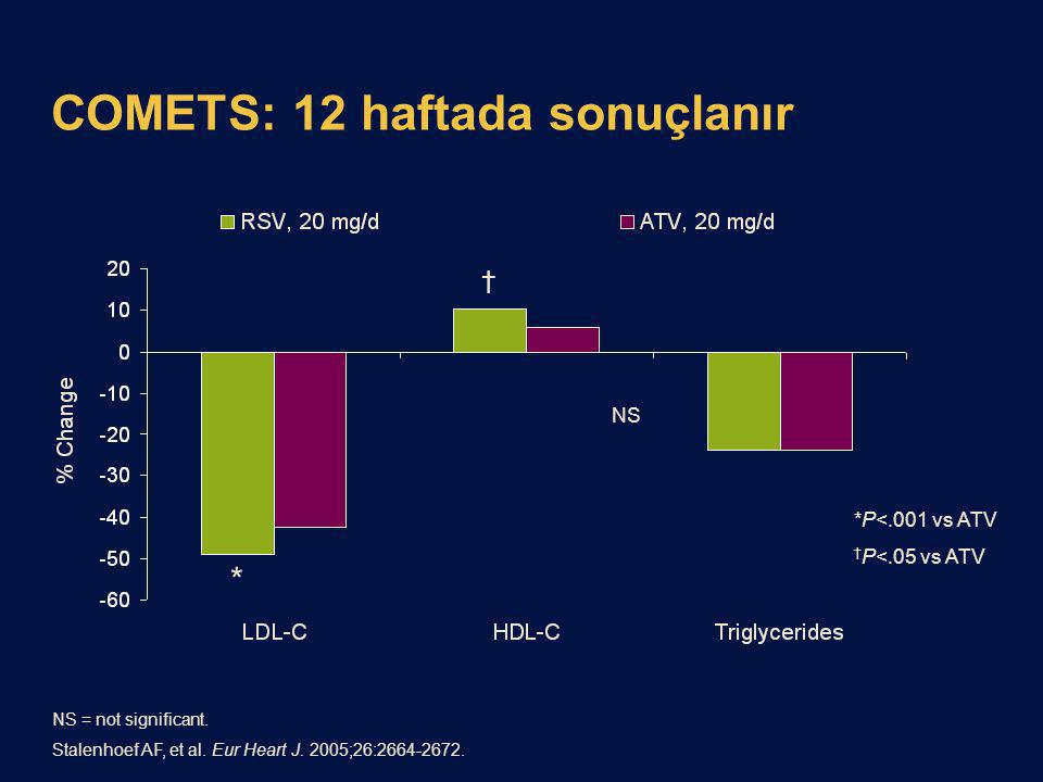 A COmparative study with rosuvastatin in subjects with ...