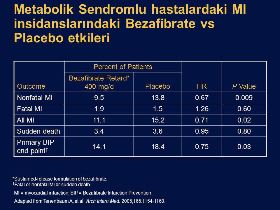 Bezafibrate Retard* 400 mg/d