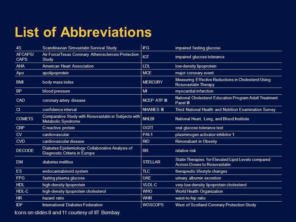 List of Abbreviations Icons on slides 8 and 11 courtesy of IIT Bombay.