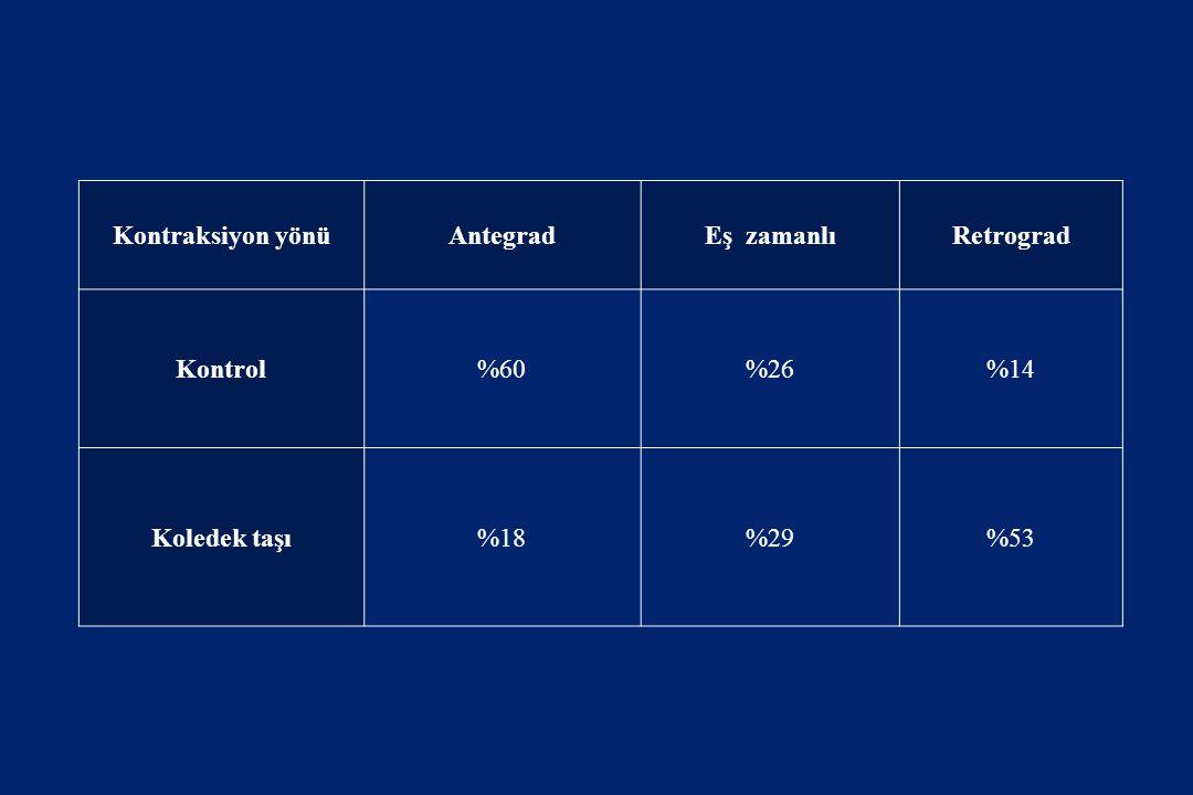 Kontraksiyon yönü Antegrad Eş zamanlı Retrograd Kontrol %60 %26 %14 Koledek taşı %18 %29 %53