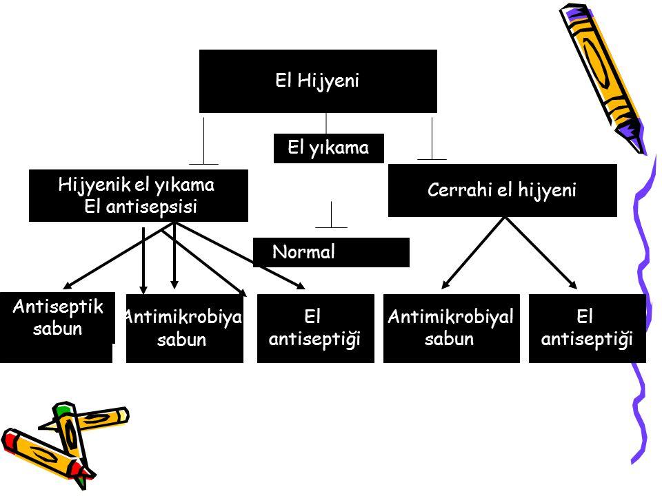 El Hijyeni Hijyenik el yıkama. El antisepsisi. Cerrahi el hijyeni. Antimikrobiyal. sabun. El. antiseptiği.