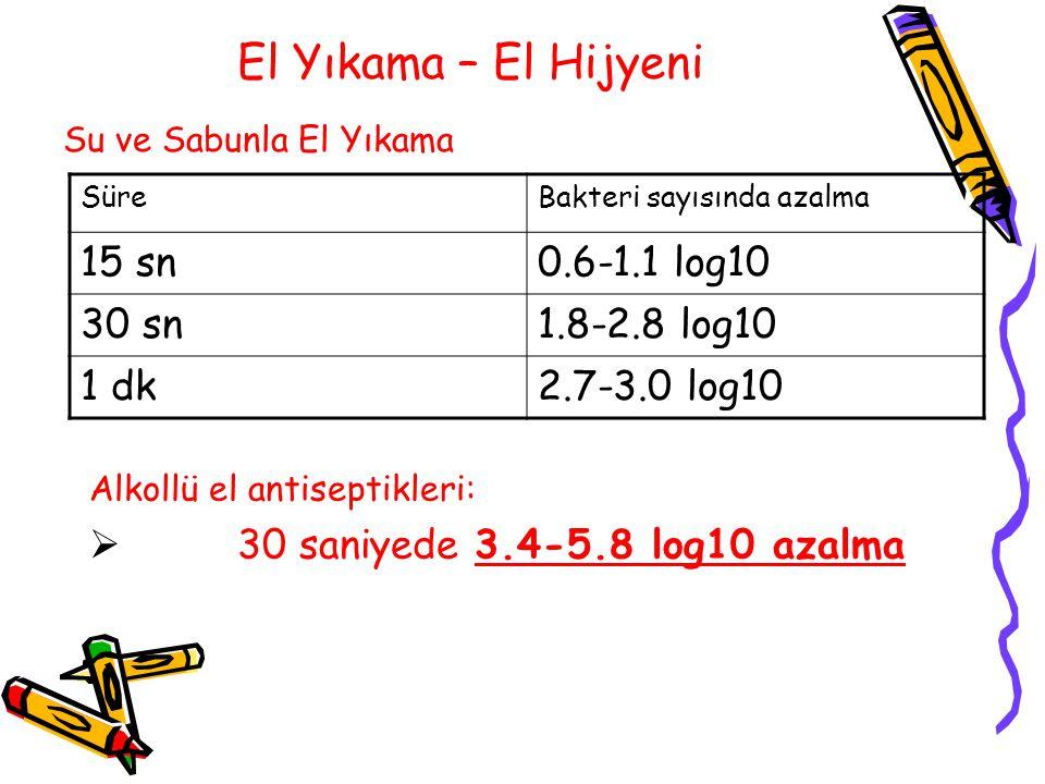 El Yıkama – El Hijyeni 15 sn 0.6-1.1 log10 30 sn 1.8-2.8 log10 1 dk