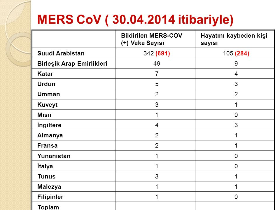 MERS CoV ( 30.04.2014 itibariyle) Bildirilen MERS-COV (+) Vaka Sayısı