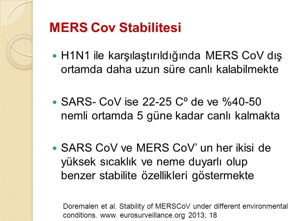 MERS Cov Stabilitesi H1N1 ile karşılaştırıldığında MERS CoV dış ortamda daha uzun süre canlı kalabilmekte.
