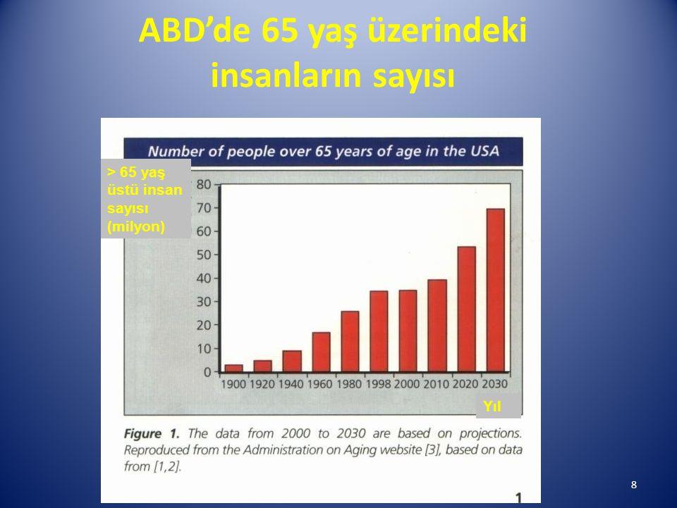 ABD'de 65 yaş üzerindeki insanların sayısı