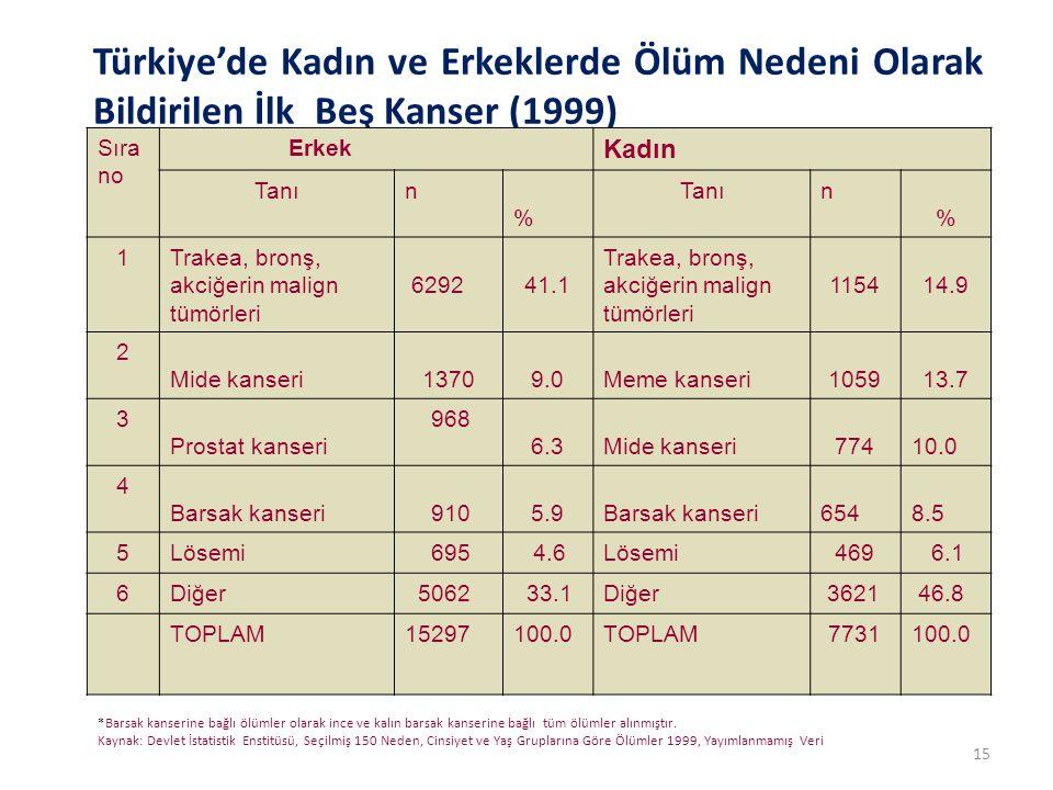 Türkiye'de Kadın ve Erkeklerde Ölüm Nedeni Olarak Bildirilen İlk Beş Kanser (1999)