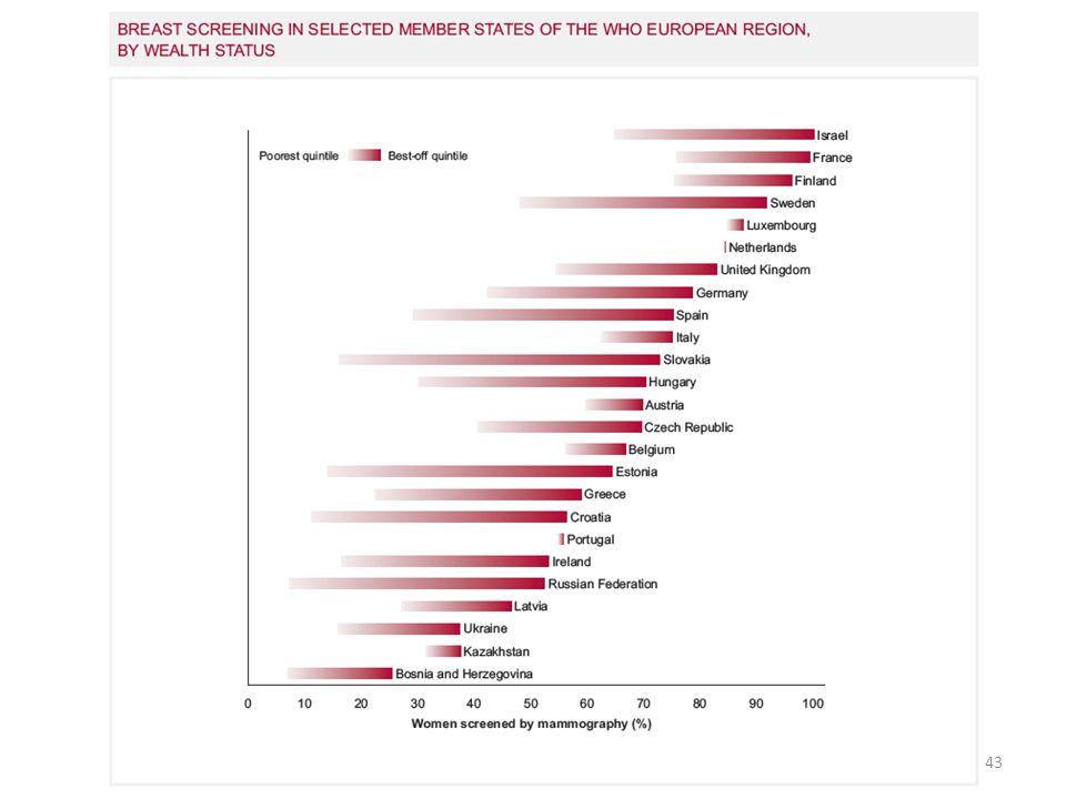 Rusya Federasyonunda yüksek gelir durumundaki kadınlar düşük gelir durumundaki kadınlara göre 7 kez daha