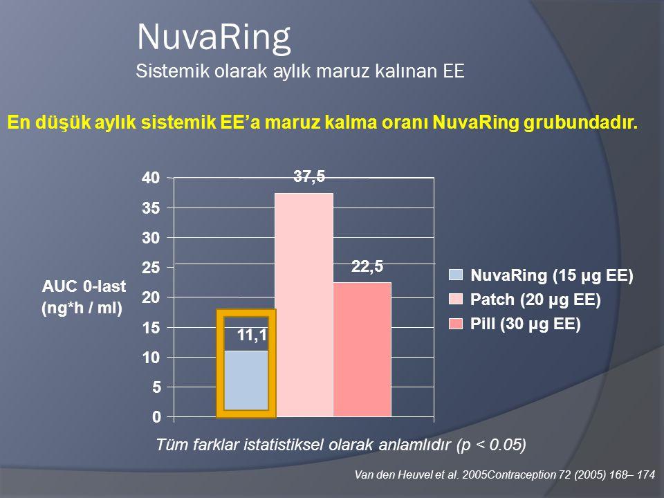 NuvaRing Sistemik olarak aylık maruz kalınan EE