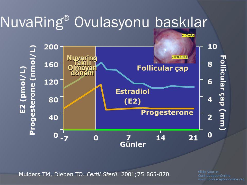 NuvaRing® Ovulasyonu baskılar