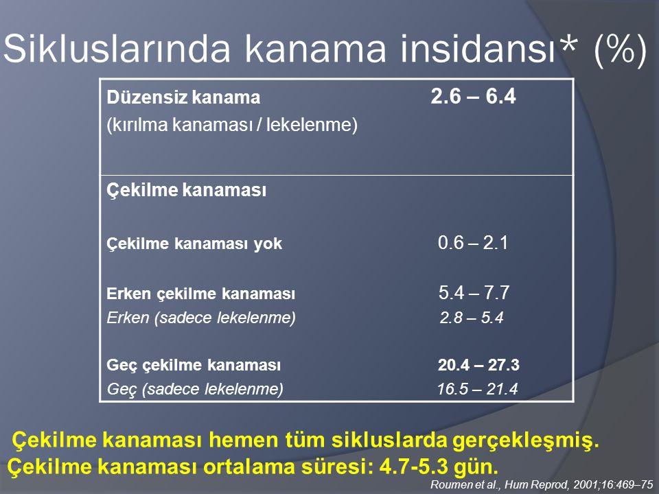 Sikluslarında kanama insidansı* (%)