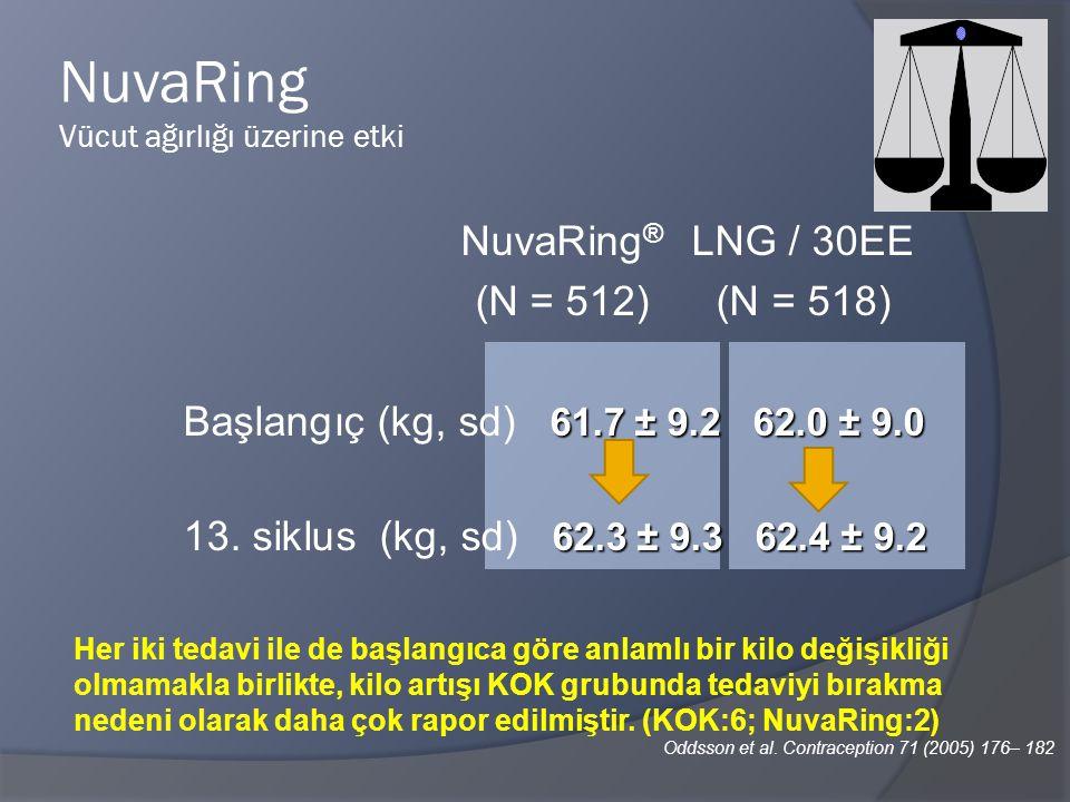 NuvaRing Vücut ağırlığı üzerine etki