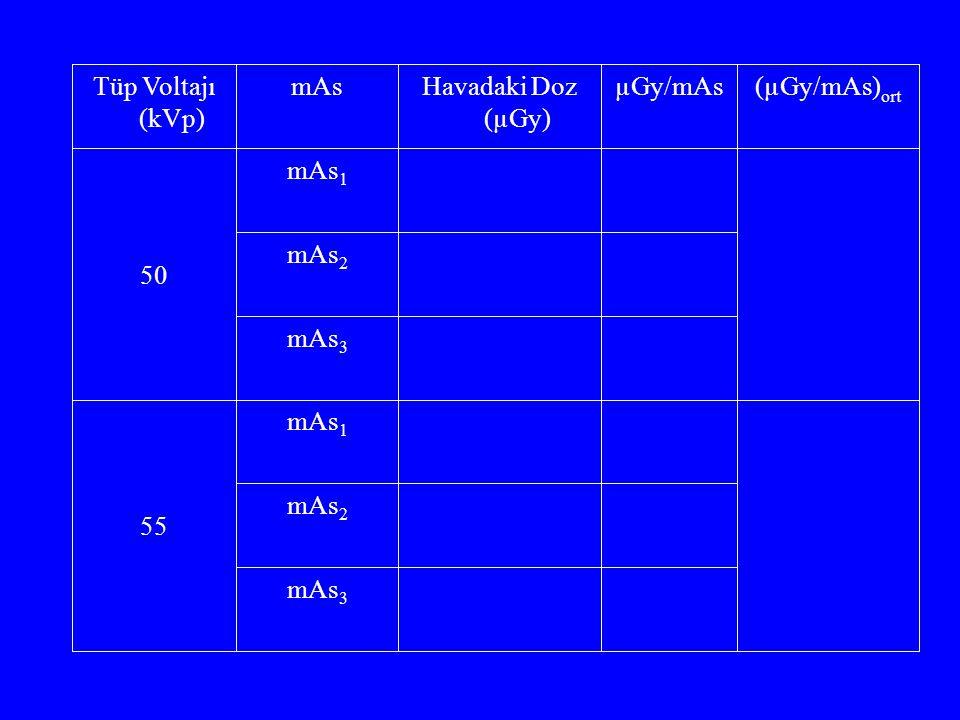 Tüp Voltajı (kVp) mAs Havadaki Doz (µGy) µGy/mAs (µGy/mAs)ort 50 mAs1 mAs2 mAs3 55 mAs1 mAs2 mAs3