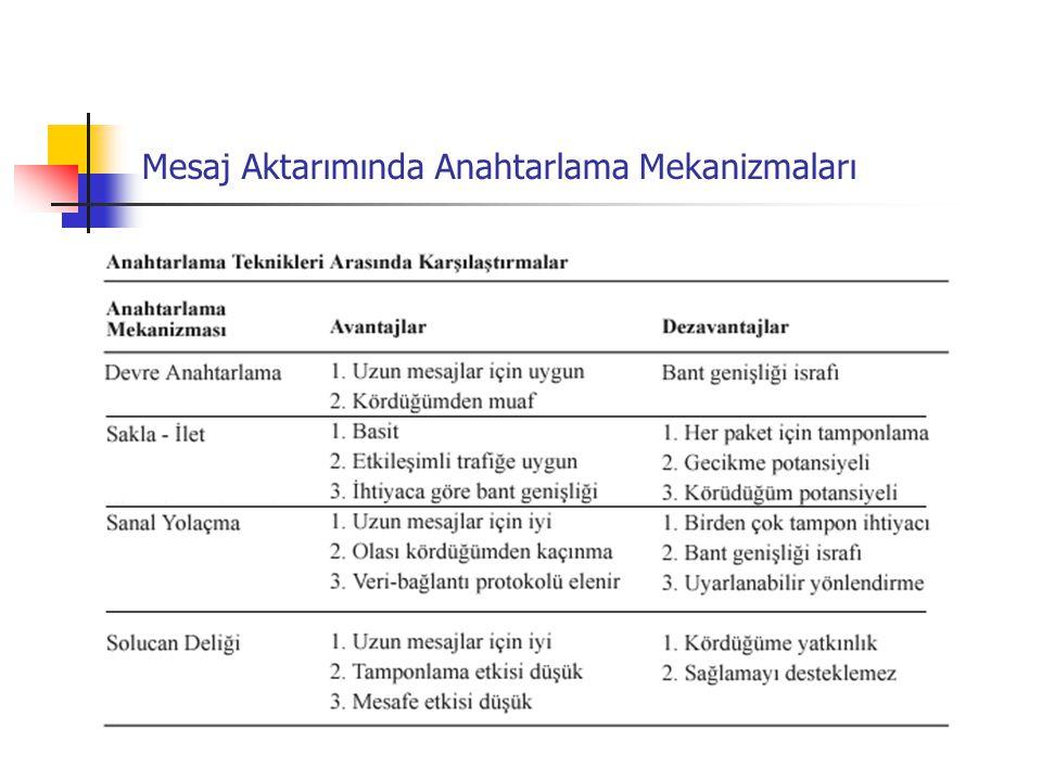 Mesaj Aktarımında Anahtarlama Mekanizmaları