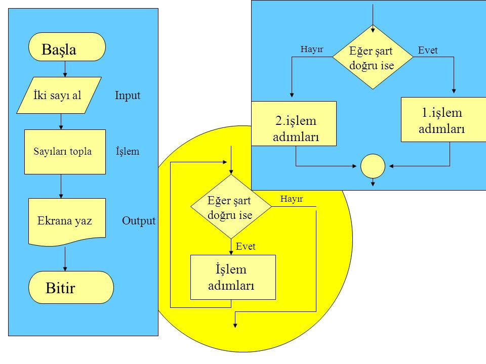 Başla Bitir 1.işlem adımları 2.işlem adımları İşlem adımları