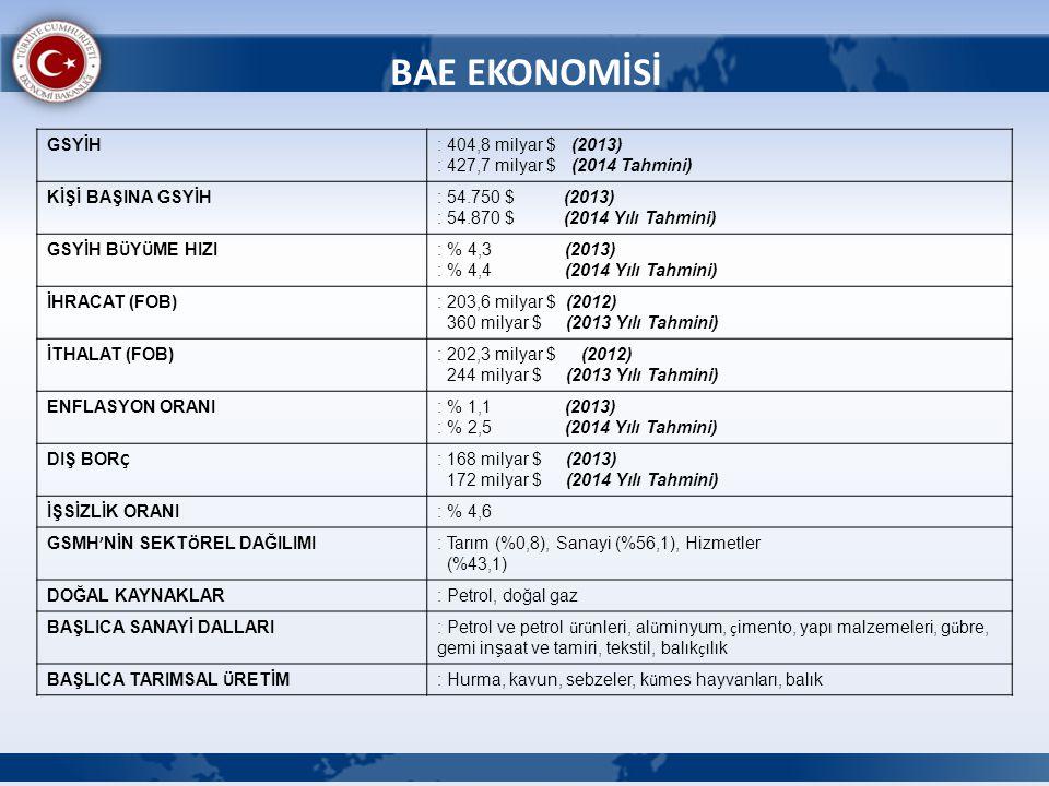 BAE EKONOMİSİ GSYİH. : 404,8 milyar $ (2013) : 427,7 milyar $ (2014 Tahmini) KİŞİ BAŞINA GSYİH.