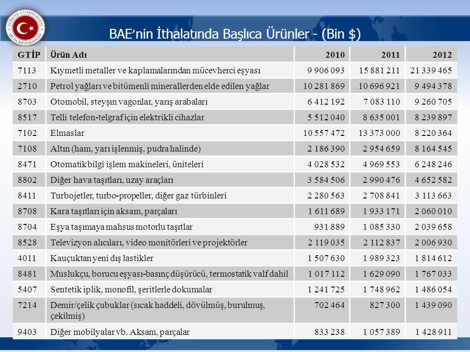 BAE'nin İthalatında Başlıca Ürünler - (Bin $)