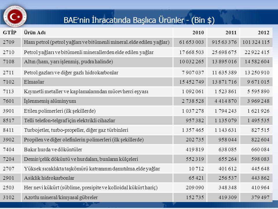 BAE'nin İhracatında Başlıca Ürünler - (Bin $)