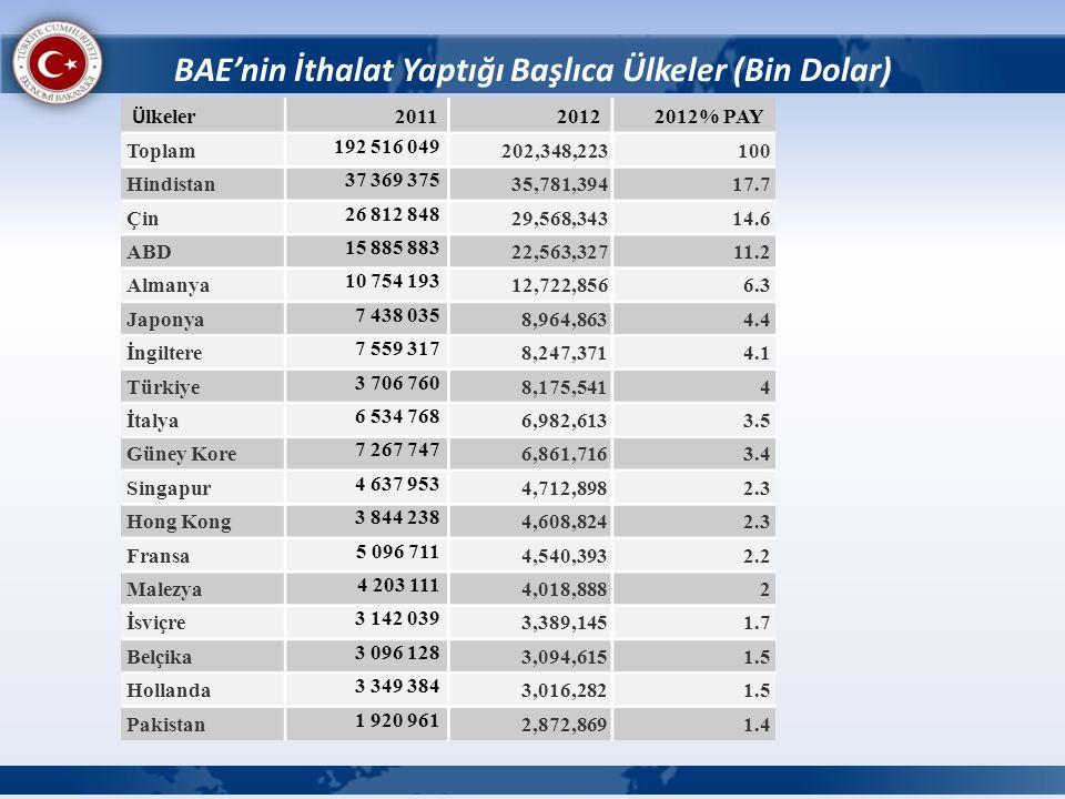 BAE'nin İthalat Yaptığı Başlıca Ülkeler (Bin Dolar)