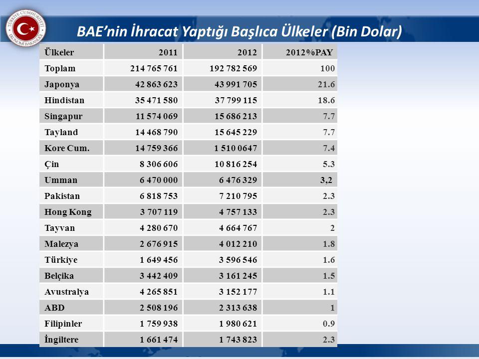 BAE'nin İhracat Yaptığı Başlıca Ülkeler (Bin Dolar)