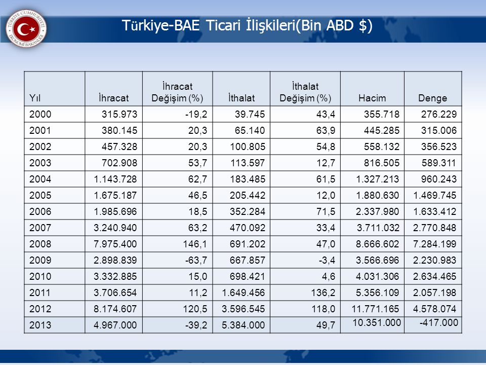 Türkiye-BAE Ticari İlişkileri(Bin ABD $)