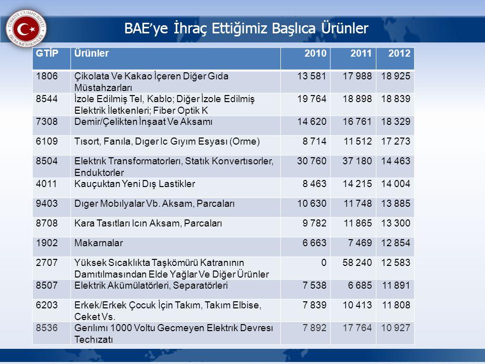 BAE'ye İhraç Ettiğimiz Başlıca Ürünler