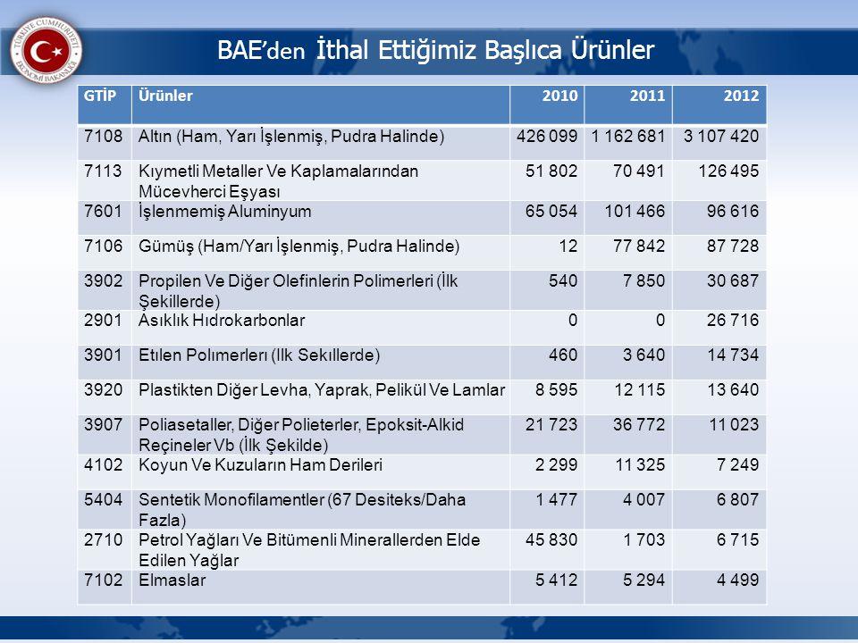 BAE'den İthal Ettiğimiz Başlıca Ürünler