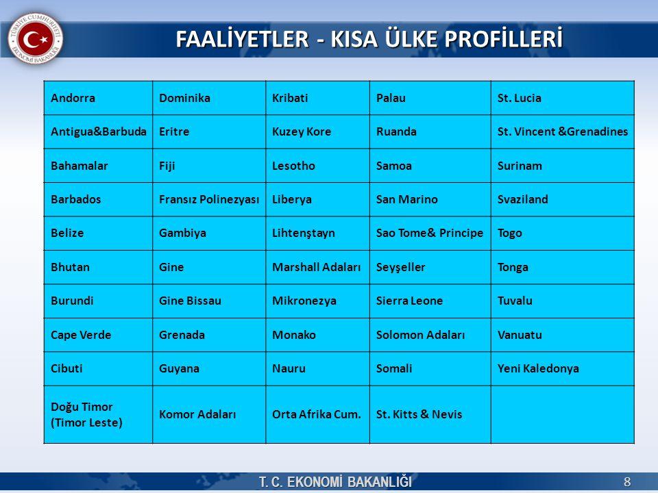 FAALİYETLER - KISA ÜLKE PROFİLLERİ