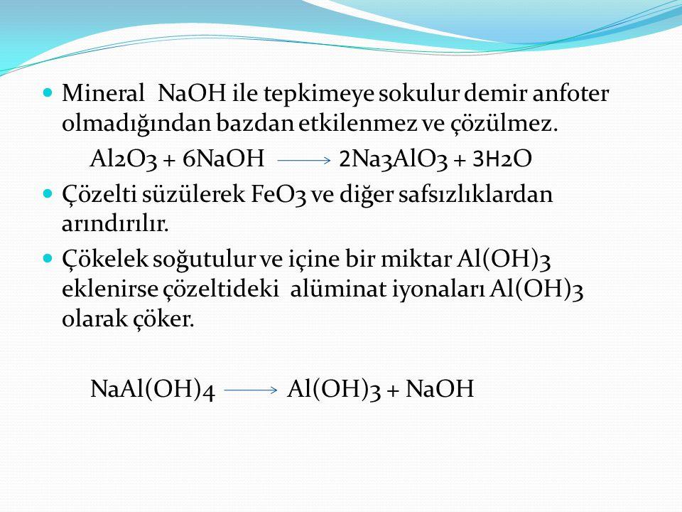Mineral NaOH ile tepkimeye sokulur demir anfoter olmadığından bazdan etkilenmez ve çözülmez.
