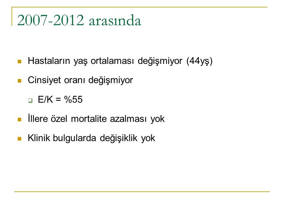 2007-2012 arasında Hastaların yaş ortalaması değişmiyor (44yş)