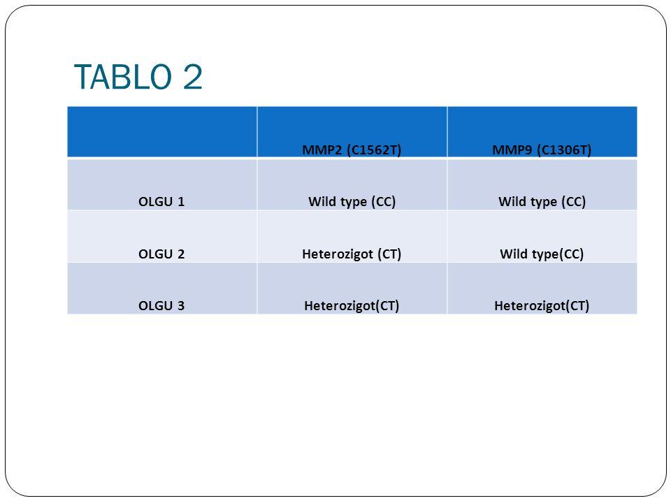 TABLO 2 MMP2 (C1562T) MMP9 (C1306T) OLGU 1 Wild type (CC) OLGU 2