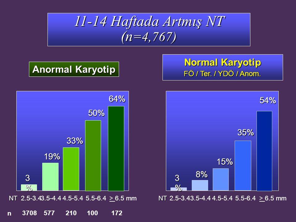 11-14 Haftada Artmış NT (n=4,767)