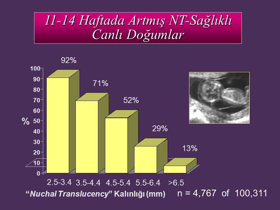11-14 Haftada Artmış NT-Sağlıklı Canlı Doğumlar