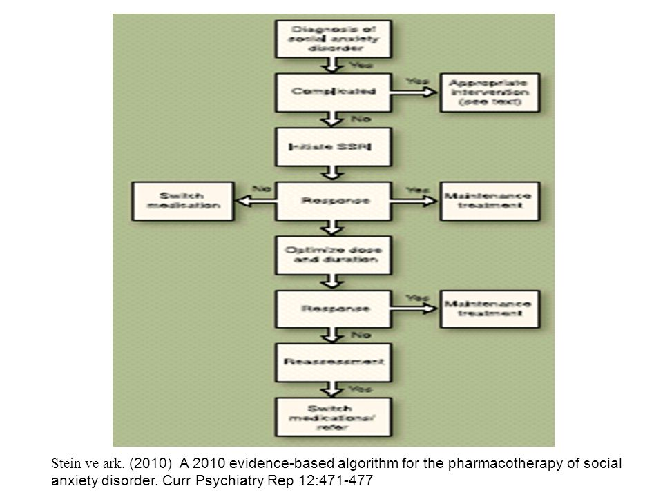 Stein ve ark. (2010) A 2010 evidence-based algorithm for the pharmacotherapy of social