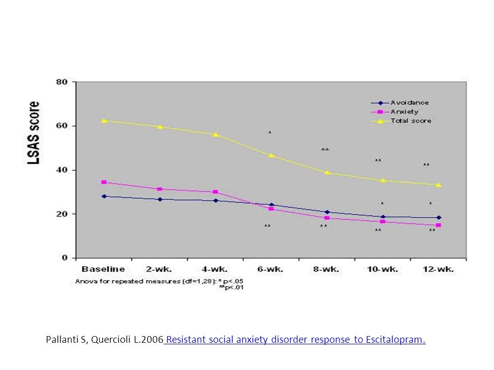 Pallanti S, Quercioli L.2006 Resistant social anxiety disorder response to Escitalopram.