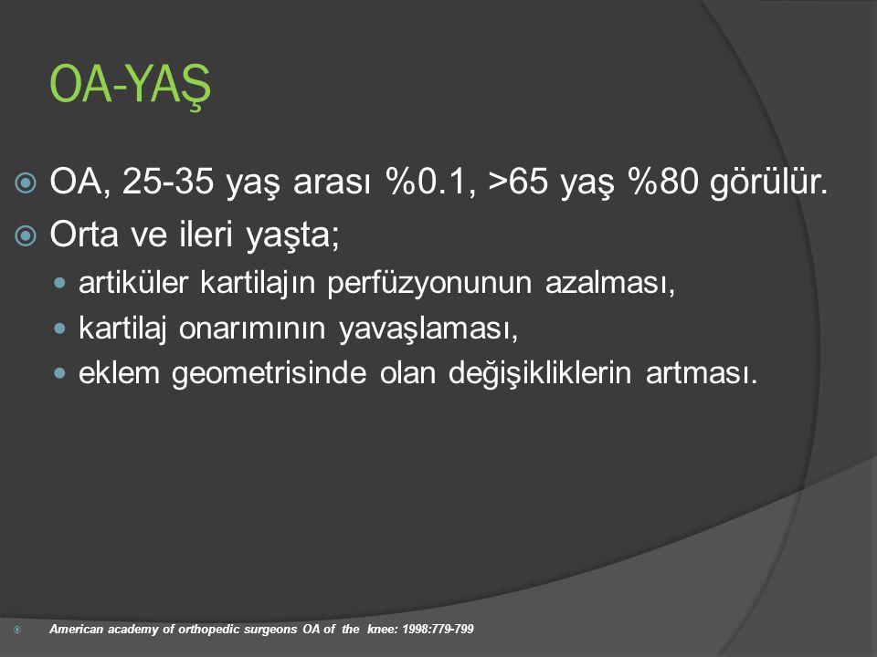 OA-YAŞ OA, 25-35 yaş arası %0.1, >65 yaş %80 görülür.
