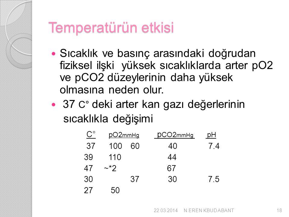 Temperatürün etkisi