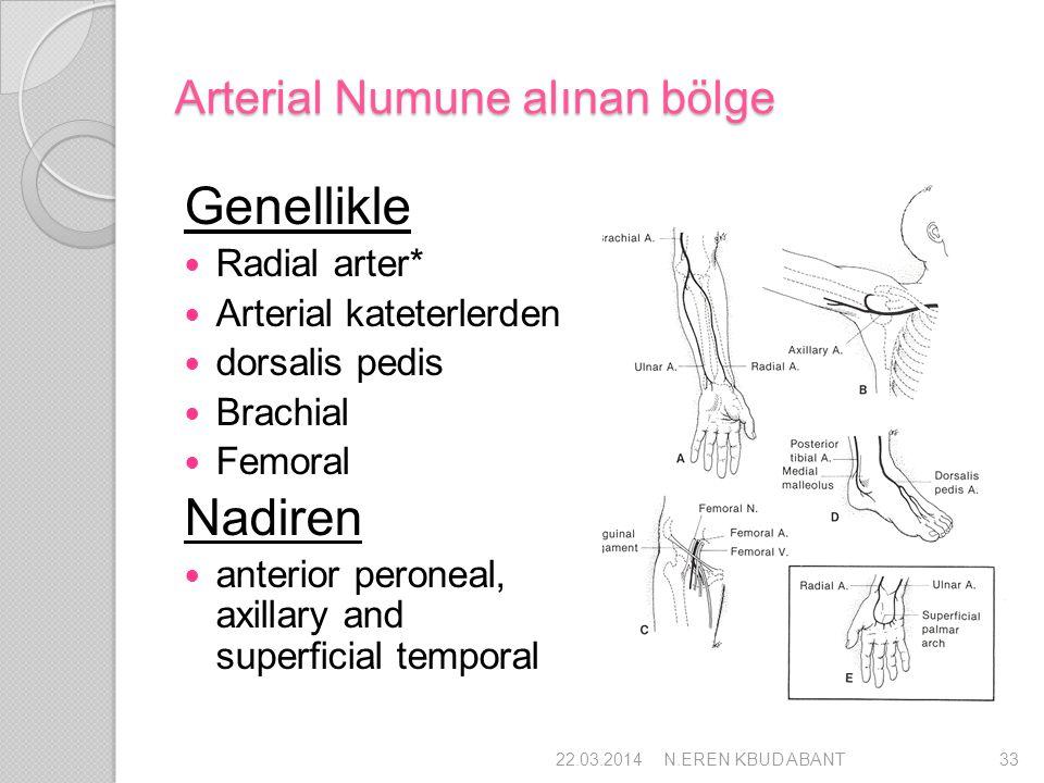 Arterial Numune alınan bölge
