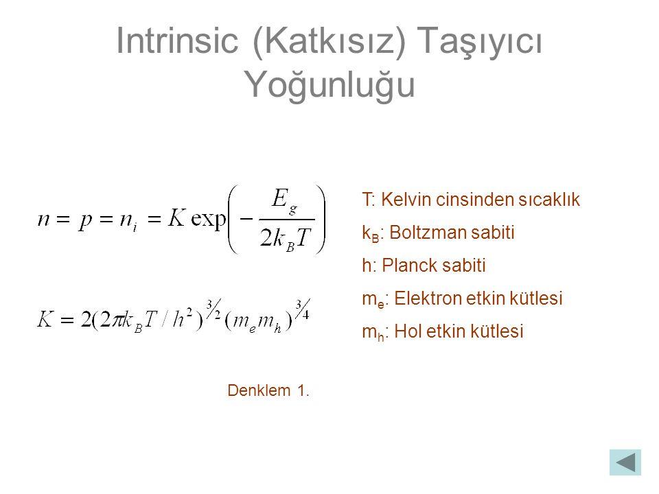 Intrinsic (Katkısız) Taşıyıcı Yoğunluğu