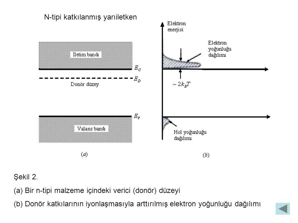 N-tipi katkılanmış yarıiletken