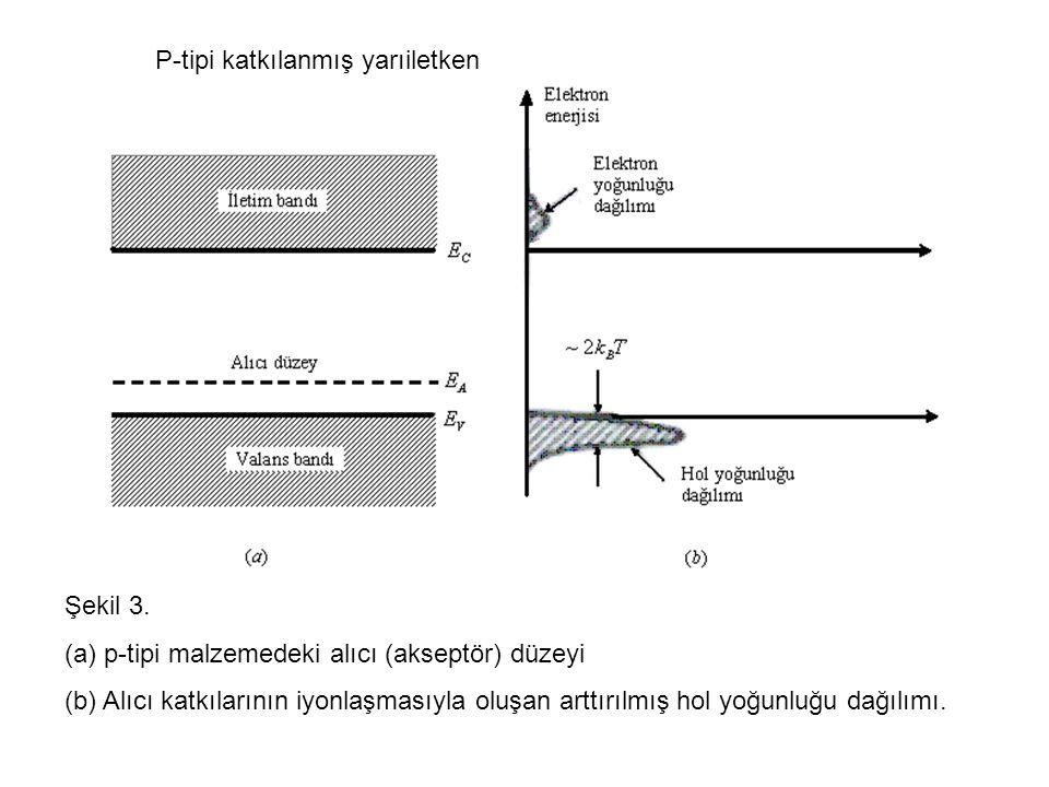 P-tipi katkılanmış yarıiletken