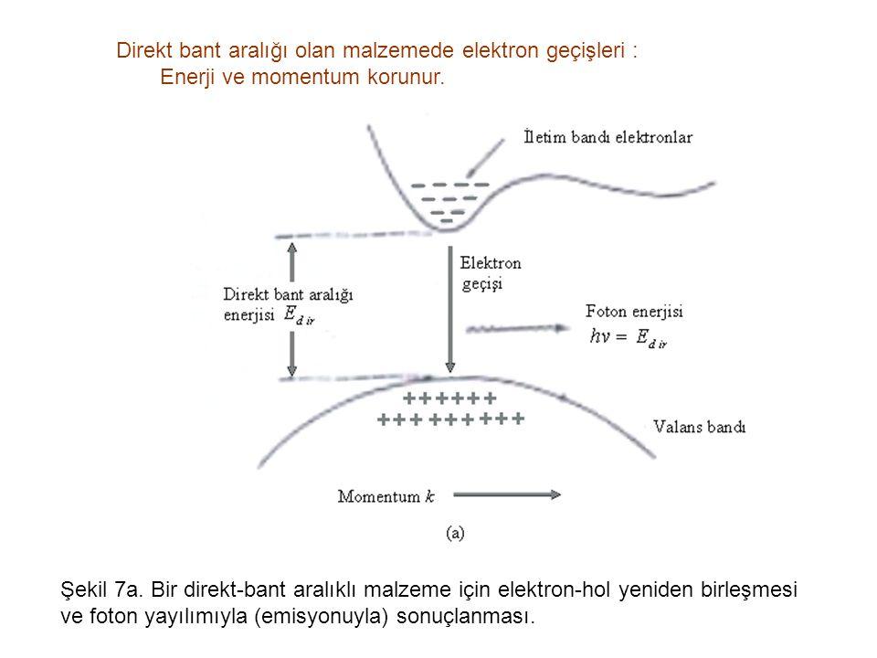 Direkt bant aralığı olan malzemede elektron geçişleri :