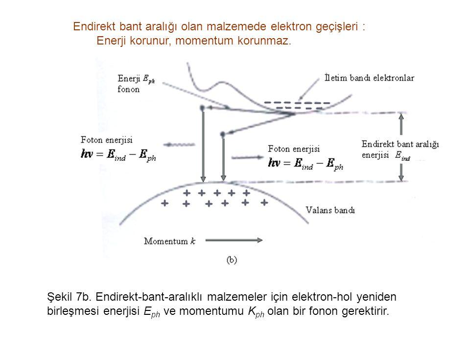 Endirekt bant aralığı olan malzemede elektron geçişleri :