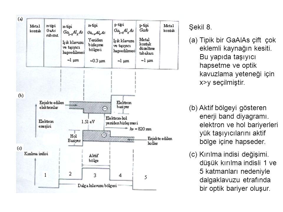 Şekil 8. Tipik bir GaAlAs çift çok eklemli kaynağın kesiti. Bu yapıda taşıyıcı hapsetme ve optik kavuzlama yeteneği için x>y seçilmiştir.