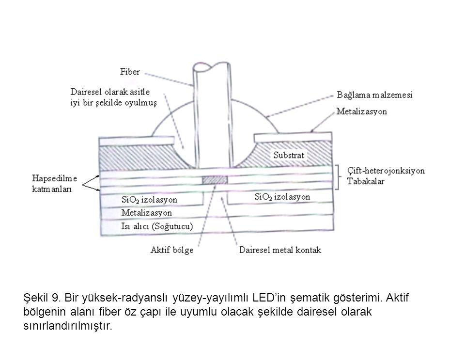 Şekil 9. Bir yüksek-radyanslı yüzey-yayılımlı LED'in şematik gösterimi