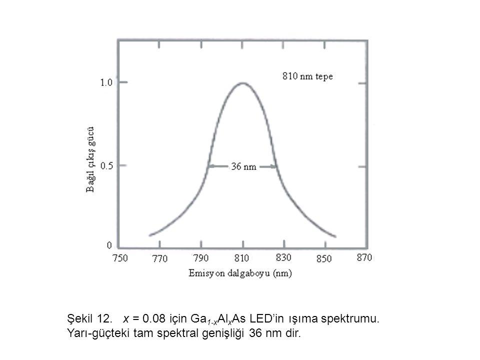 Şekil 12. x = 0. 08 için Ga1-xAlxAs LED'in ışıma spektrumu