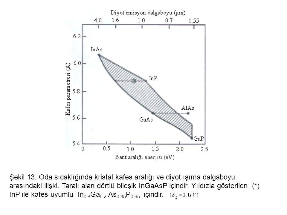 Şekil 13. Oda sıcaklığında kristal kafes aralığı ve diyot ışıma dalgaboyu arasındaki ilişki.