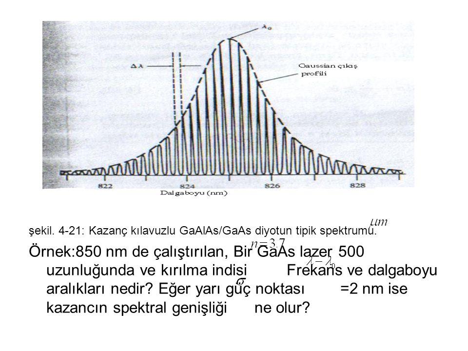 şekil. 4-21: Kazanç kılavuzlu GaAlAs/GaAs diyotun tipik spektrumu.