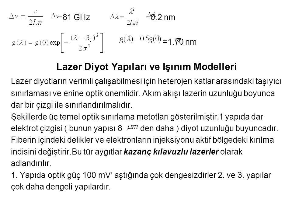 Lazer Diyot Yapıları ve Işınım Modelleri